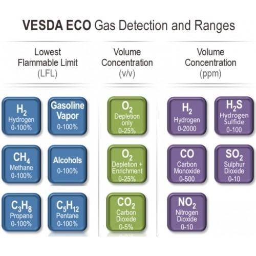 Vesda Xtralis ECO-D-B-11 ECO Hydrogen Gas Detector (0-100% LEL) on